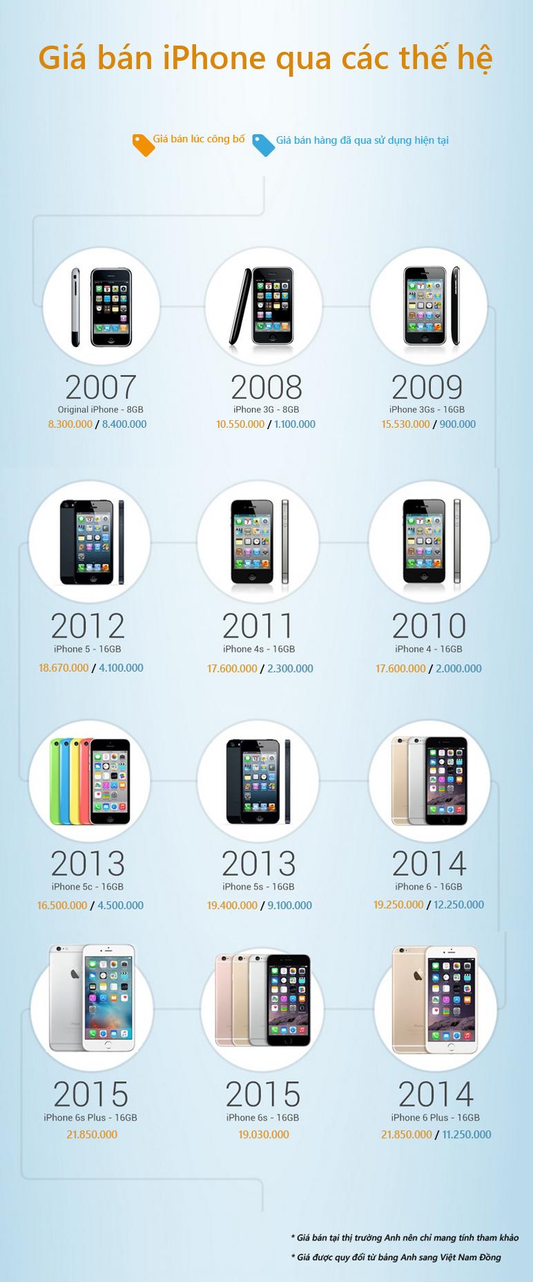 Giá bán iPhone thay đổi qua các thế hệ