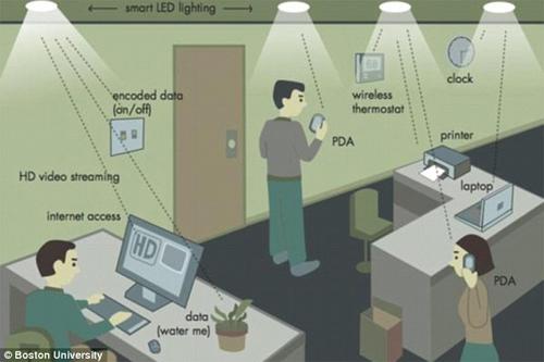 ket-noi-li-fi-cong-nghe-nhanh-gap-100-lan-wi-fi