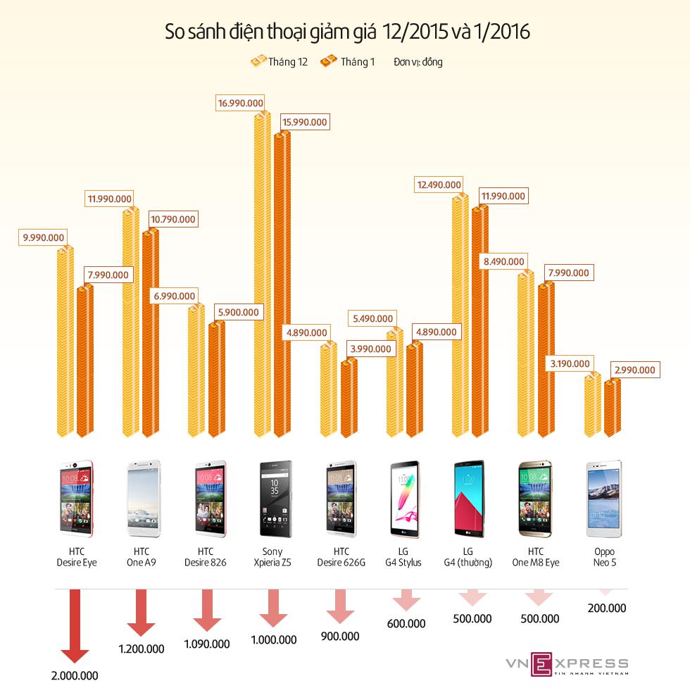 Biểu đồ giảm giá của các smartphone trong tháng 12/2015