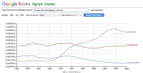 Google nGrams là một công cụ thú vị mà cho phép bạn tìm kiếm các từ trong 5,2 triệu cuốn sách được xuất bản giữa 1500 và 2008 , do đó bạn có thể xem cách họ đã được sử dụng và thay đổi theo thời gian.