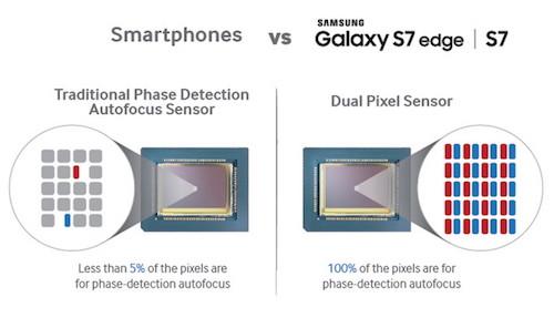 Samsung còn gây ngạc nhiên khi không còn sử dụng công nghệ lấy nét theo pha (PDAF) trên Galaxy S7. Thay vào đó, hãng tích hợp hệ thống Dual Pixel tương tự như Canon đang dùng trên các mẫu DSLR đời mới của hãng.   PDAF vốn được sử dụng trong nhiều smartphone cao cấp hiện nay do ưu điểm của cơ chế lấy nét theo pha tốt hơn nhiều so với lấy nét theo tương phản. Công nghệ này có khoảng 10% số điểm ảnh trang bị các photodiode hỗ trợ khả năng lấy nét. Apple cũng đang sử dụng công nghệ này trên bộ đôi iPhone 6s và 6s Plus và gọi tên là Focus Pixels.