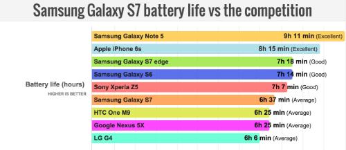 So sánh thời gian sử dụng pin, thời gian càng lâu càng tốt.