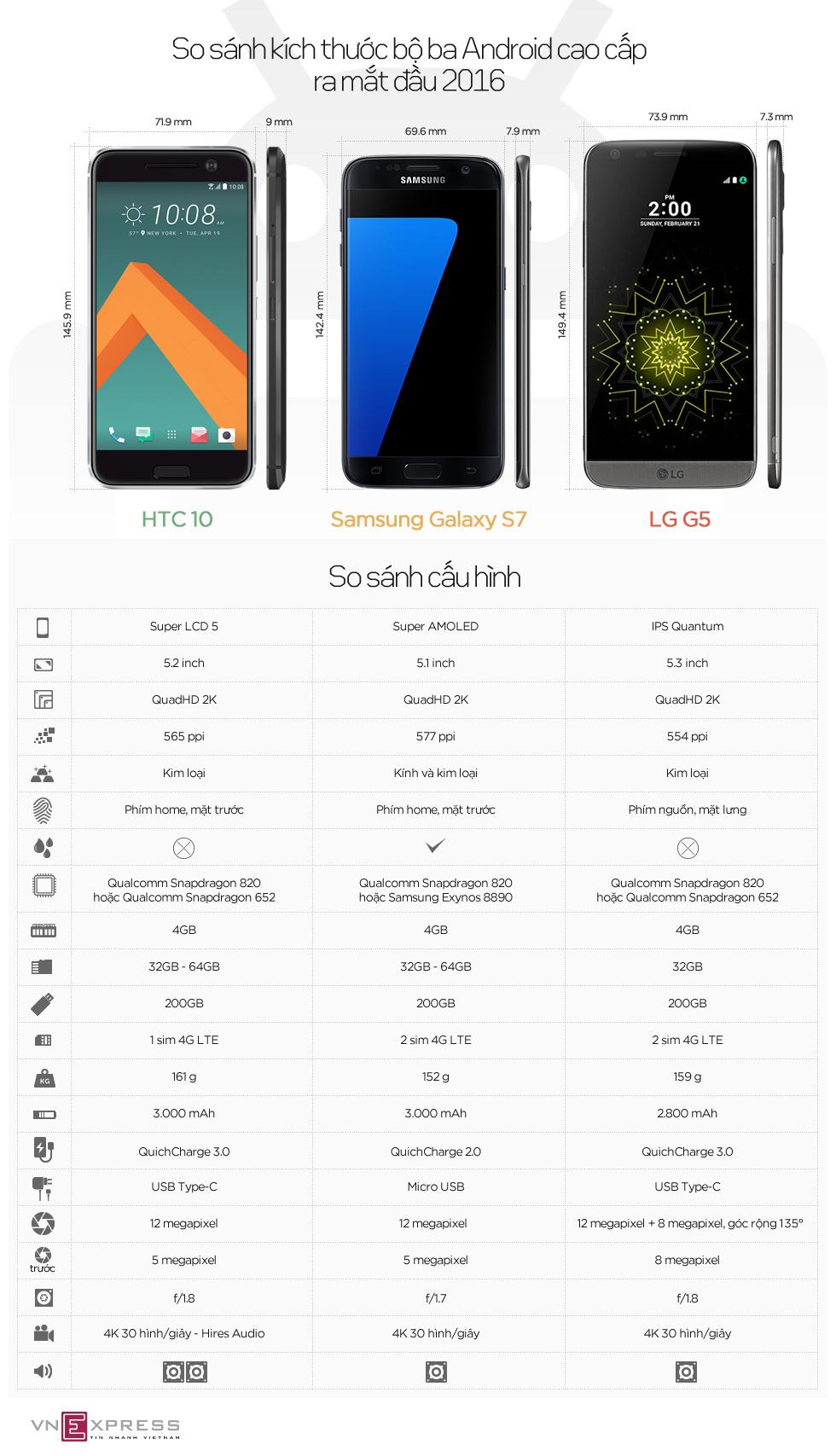 So sánh bộ ba Android cao cấp Samsung, LG và HTC