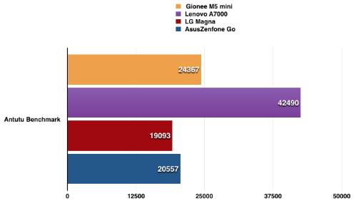 Không phải cao nhất nhưng Gionee M5 mini vẫn là smartphone 3 triệu đồng có hiệu năng khá tốt.