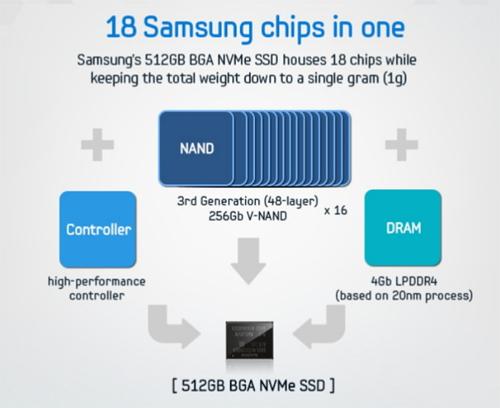 samsung-ra-o-ssd-dung-luong-512-gb-nang-chi-mot-gram-1
