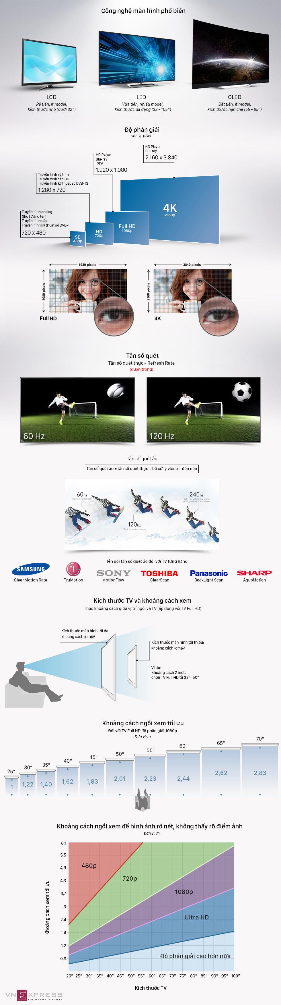 5 bước chọn mua đúng TV để xem bóng đá