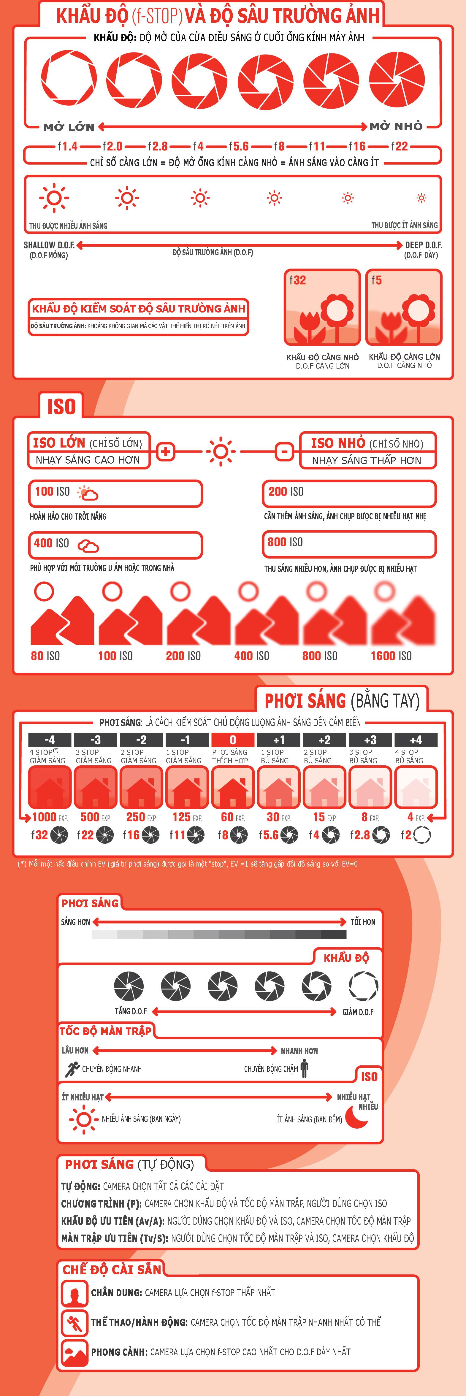 Kiến thức cơ bản về nhiếp ảnh: Khẩu độ, độ sâu trường ảnh