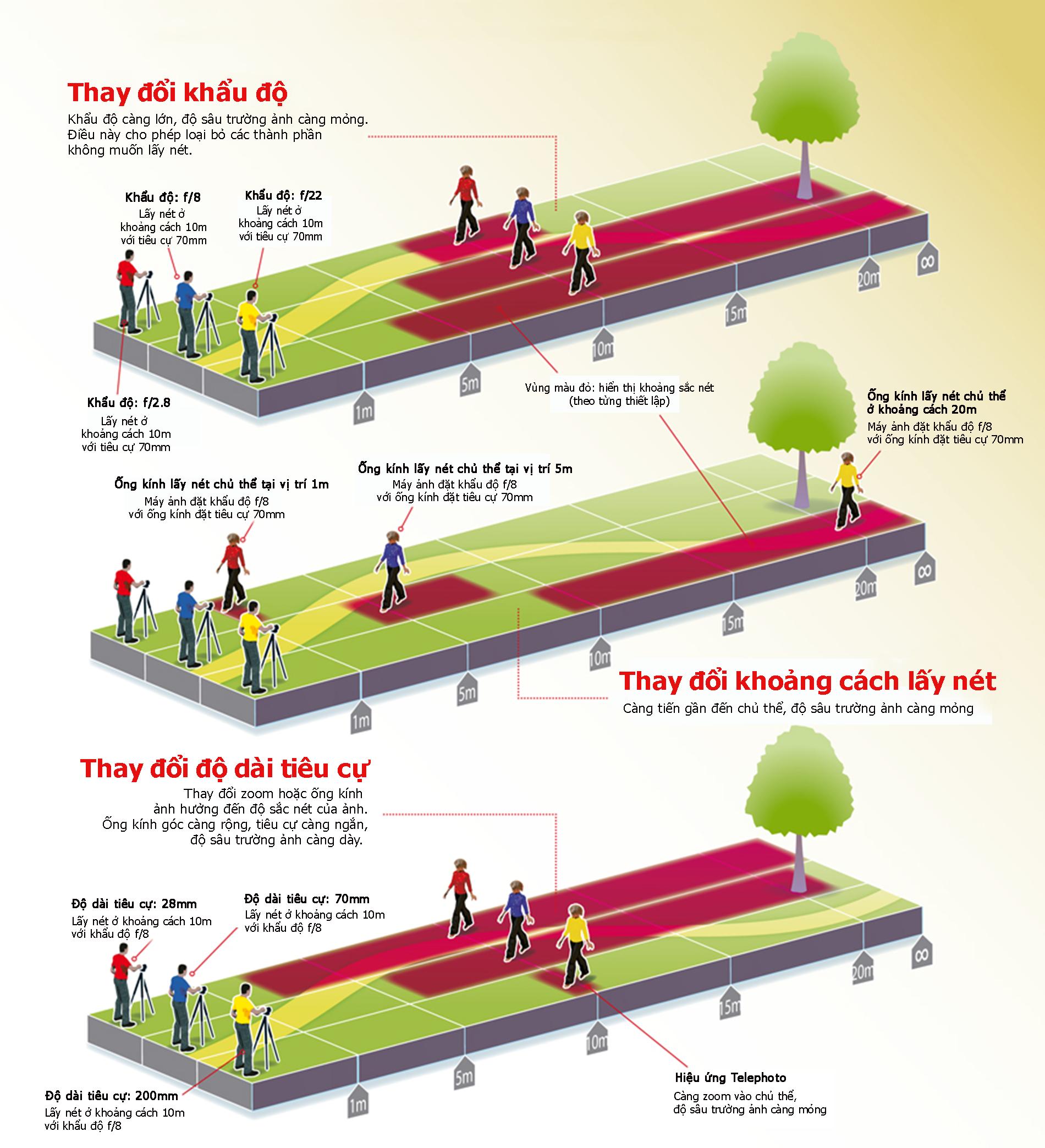 3 yếu tố ảnh hưởng đến độ sâu trường ảnh
