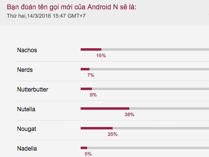 25% độc giả của VnExpress đoán đúng tên gọi phiên bản Android mới.