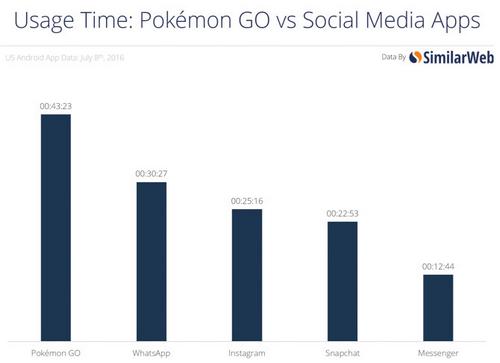 pokemon-go-la-tro-choi-pho-bien-nhat-tren-smartphone-tai-my-2