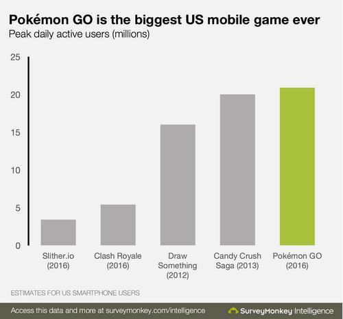 pokemon-go-la-tro-choi-pho-bien-nhat-tren-smartphone-tai-my