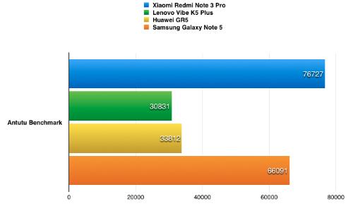 Redmi Note 3 Pro cho hiệu năng ngang ngửa với các smartphone cao cấp năm ngoái.