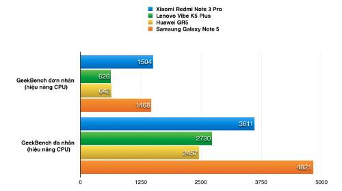 Vi xử lý mà Xiaomi sử dụng tốt hơn các sản phẩm phổ thông cùng tầm giá.