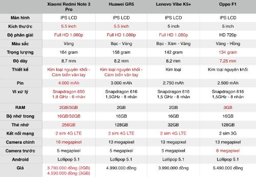 So với những smartphone tầm trung dưới 5 triệu đồng, Xiaomi có thông số kỹ thuật tốt hơn cả.