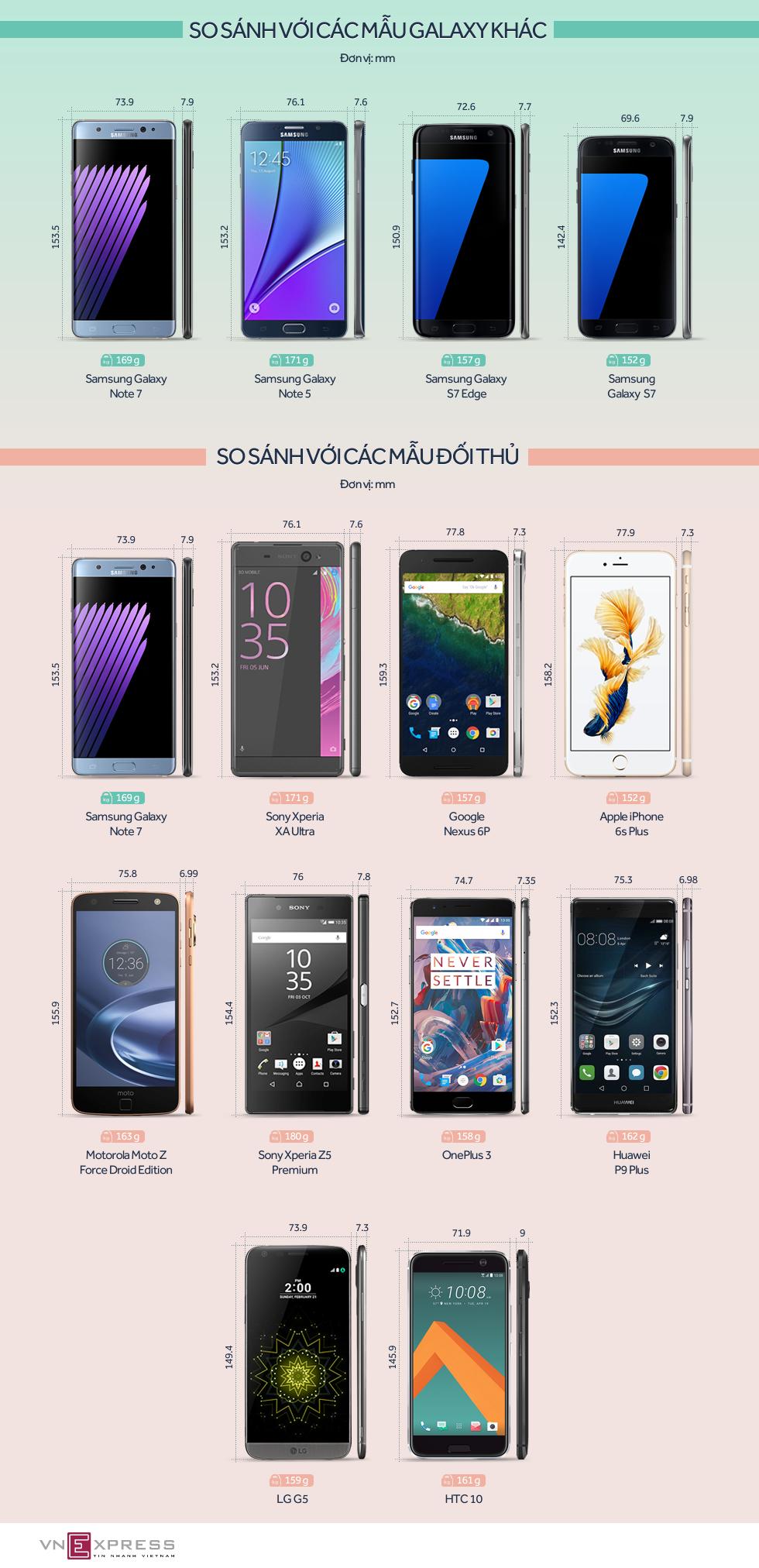 Galaxy Note 7 so kích thước với các đối thủ