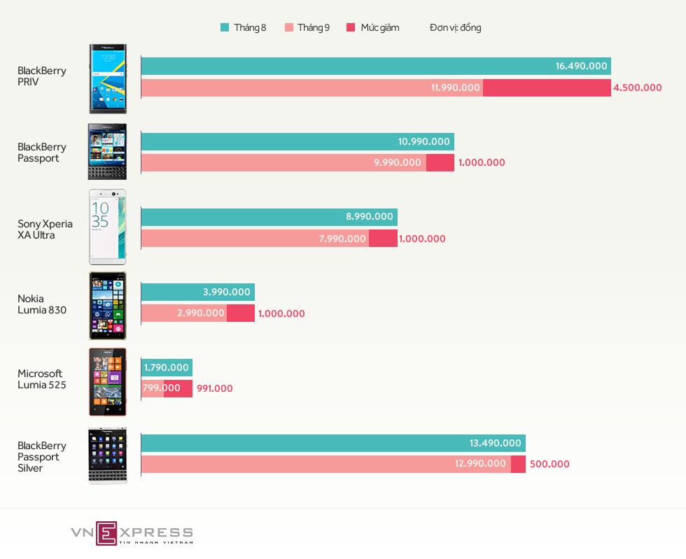 Mức giảm của loạt smartphone đáng chú ý trong tháng 9