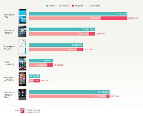 loat-smartphone-giam-gia-dang-chu-y-trong-thang-9-1