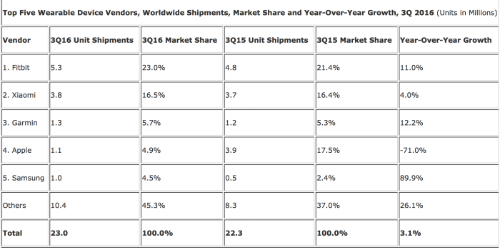 Tính thị phần thiết bị đeo nói chung, Apple đứng thứ tư và hơn Samsung.