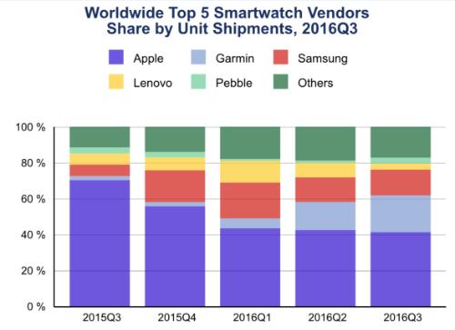 Apple vẫn là số một trong thị trường smartwatch.