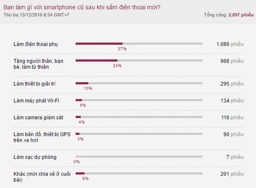 nguoi-dung-thich-giu-lai-dien-thoai-cu-khi-co-smartphone-moi