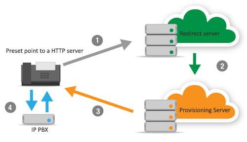 Mô hình nguyên lý hoạt động 4 bước cấp phép sử dụng điện thoại IP
