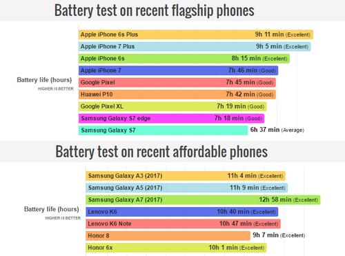 thoi-luong-pin-smartphone-cao-cap-dan-cang-kem-tam-trung
