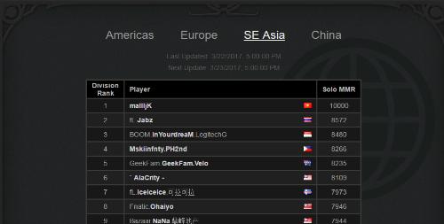 Game thủ Việt đứng đầu với điểm xếp hạng tuyệt đối, không chỉ tính riêng khu vực Đông Nam Á mà toàn thế giới.