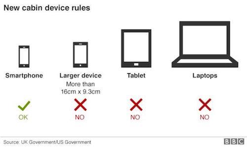 Những thiết bị điện tử được phép mang lên máy bay tại Anh.