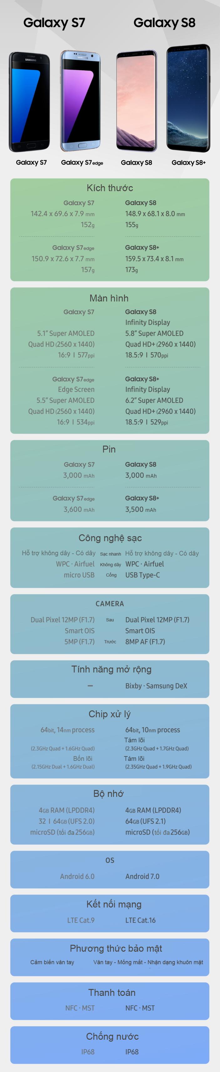 Galaxy S8 đọ cấu hình với Galaxy S7