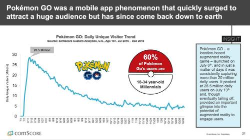 Thời đỉnh cao, Pokemon Go có gần 30 triệu người chơi hàng ngày. Hiện tại chỉ còn khoảng 5 triệu.