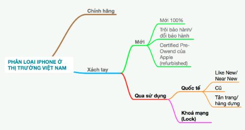 thi-truong-iphone-o-viet-nam-dang-hon-loan-1