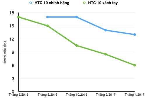 3-smartphone-mat-gia-hon-chuc-trieu-dong-chi-sau-mot-nam-1