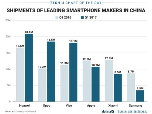 Biểu đồ thị phần smartphone tại Trung Quốc 3 tháng đầu năm 2017.
