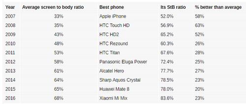 vien-man-hinh-smartphone-thay-doi-the-nao-sau-10-nam-1
