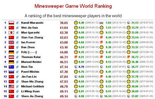 bảng xếp hạng thành tích chơi Minesweeper thế giới.