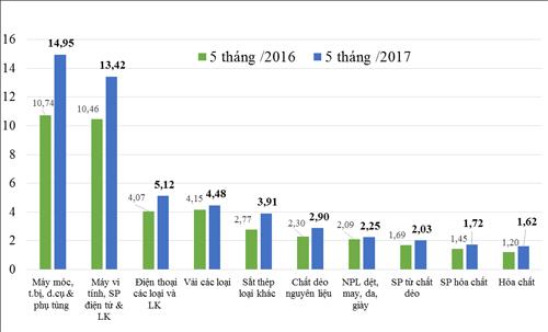 Kim ngạch nhập khẩu 10 nhóm hàng lớn nhất 5 tháng đầu năm, trong đó điện thoại và linh kiện đứng thứ ba.