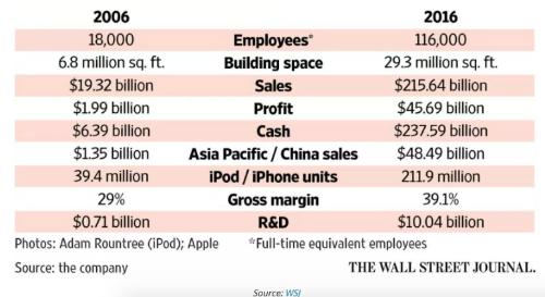 So sánh số liệu 10 năm phát triển của Apple từ khi có iPhone.
