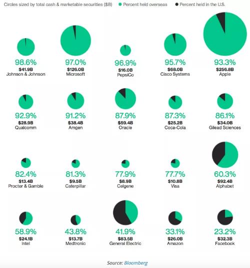 Bảng so sánh tiền mặt của các công ty ở nước ngoài.