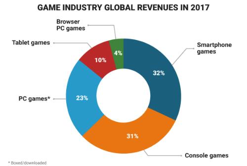 Game di động đã vượt mặt game trên máy tính, console về doanh thu.