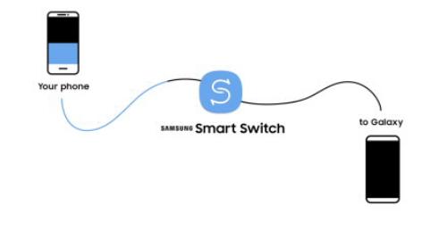 Bạn có thể chuyển nhà cho kho hình ảnh, tài liệu của mình với Smart Swith bằng cả 3 cách: Không dây, dùng Cáp, và kết nối với hệ điều hành trên PC