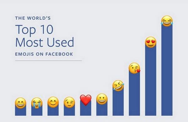 cuoi-ra-nuoc-mat-la-emoji-duoc-su-dung-nhieu-nhat-tren-facebook