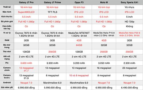 So sánh cấu hình loạt smartphone tầm giá 6 đến 7 triệu đồng.
