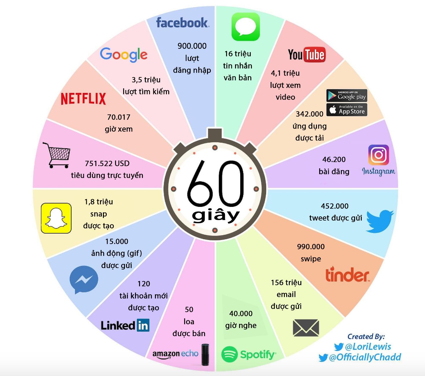 Điều gì sẽ xảy ra trên Internet trong 60 giây