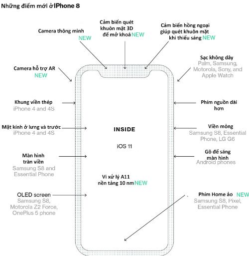 Phác hoạ về iPhone 8 từ Bloomberg.