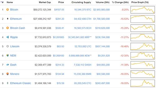 tien-dien-tu-bitcoin-tuot-doc-sau-khi-cham-moc-5000-usd