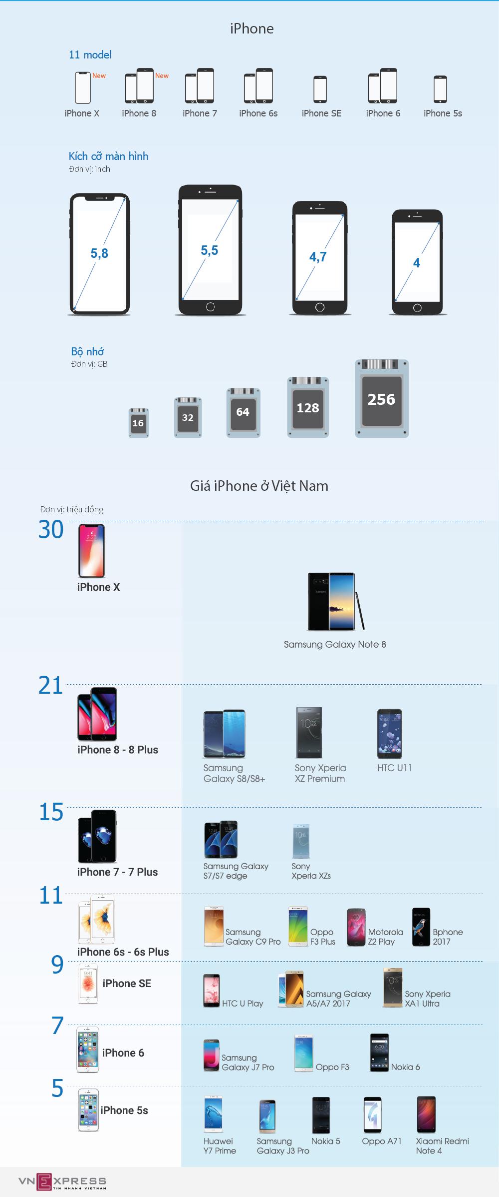 iPhone và các đối thủ cùng phân khúc