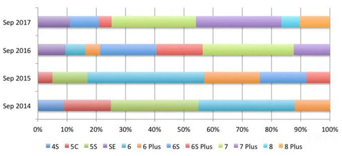 Doanh số iPhone trong quý đầu mở bán qua các năm.