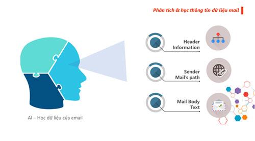 AI thực hiện học dữ liệu của email.