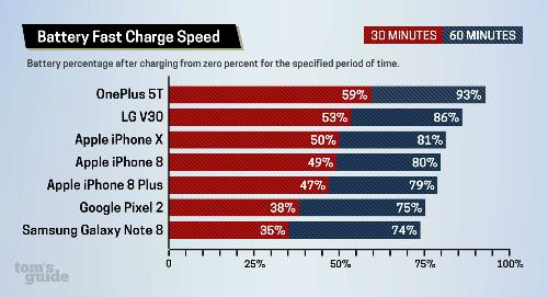 Kết quả bài thử nghiêm sạc nhanh với các smartphone.