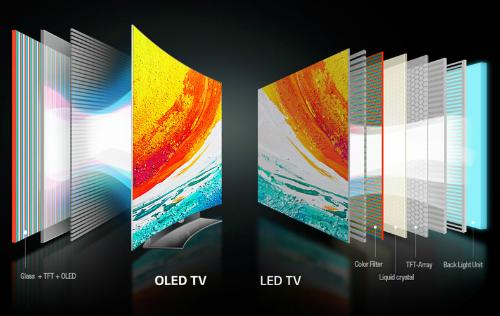 Sự khác biệt của hai công nghệ màn hình TV phổ biến hiện nay.